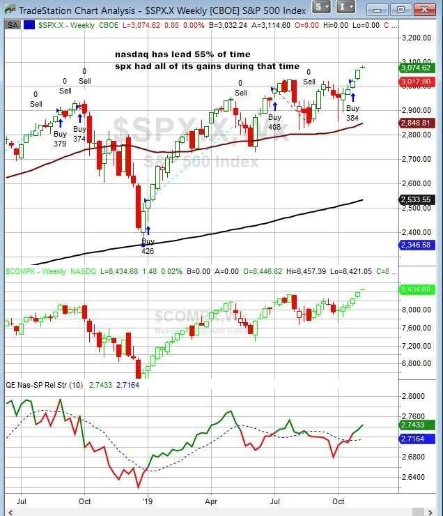Indexes flat premarket, Election results, QQQ/SPY ratio, updated political odds. My thoughts for a Wedn Morning 2